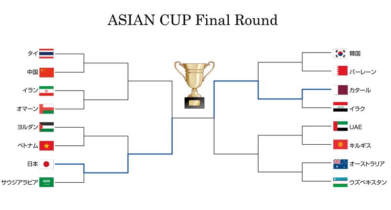 2019アジアカップファイナルラウンド