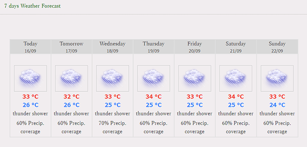 バンコクの週刊天気予報