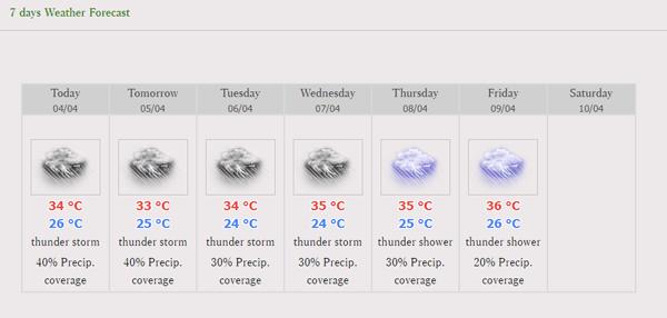 バンコクの天気予報